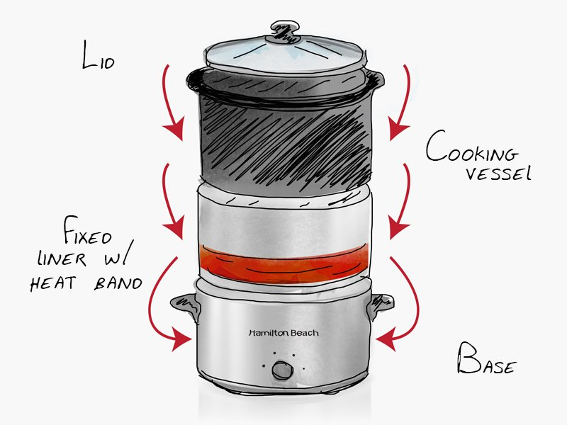 Slow Cooker 101: How a Slow Cooker Works from Everyday Good Thinking, the official blog of @hamiltonbeach