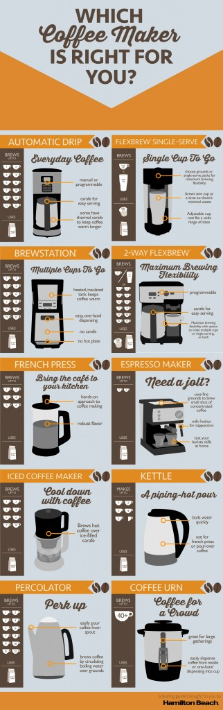 Which Coffee Maker is Right for You? An infographic