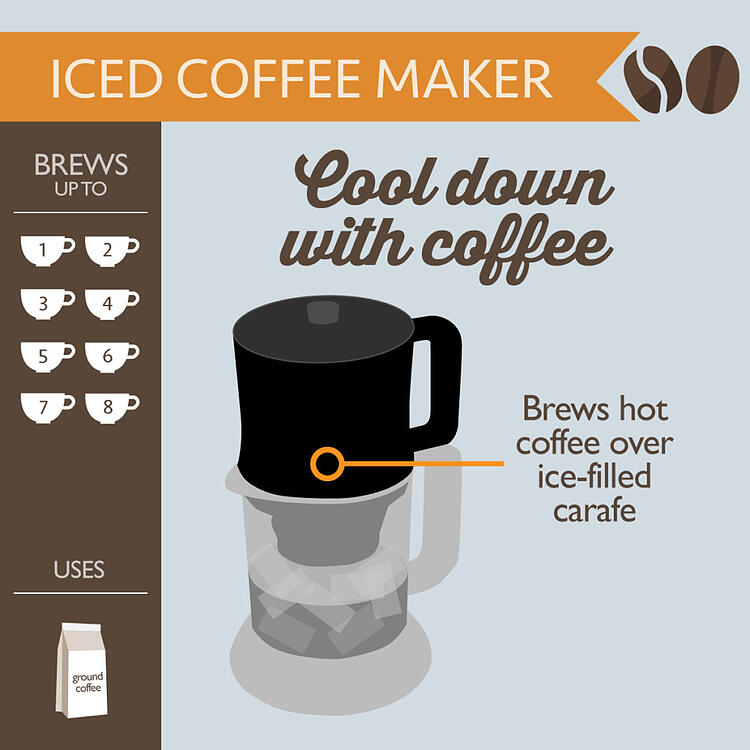 Iced Coffee Maker FlexBrew Campaign Graphic