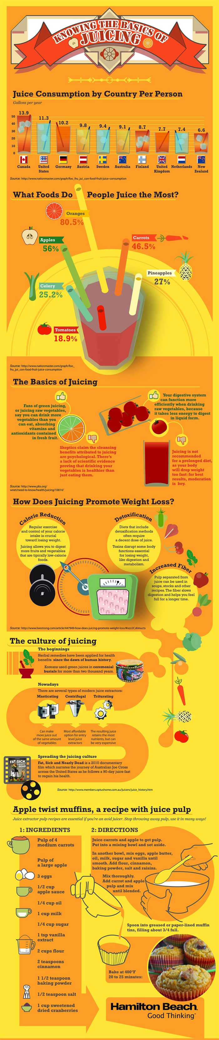 The Facts About Juicing: An Infographic