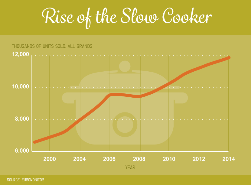 Rise in Slow Cooker Popularity